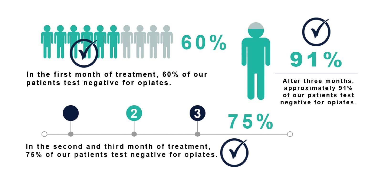 Savida Provider Infographic stats